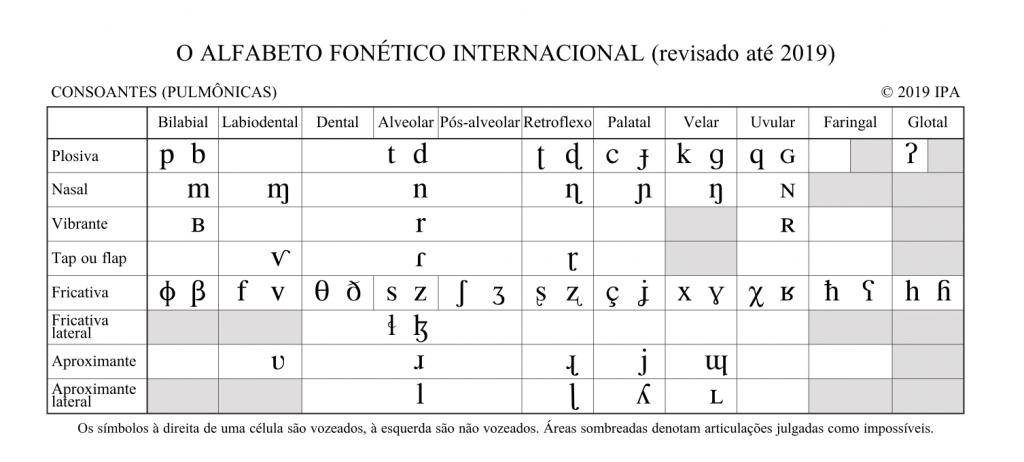 alfabeto fonetico portugues