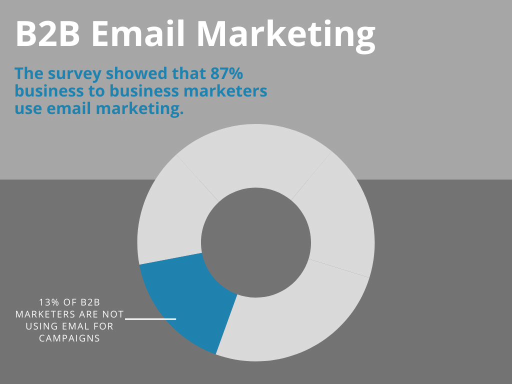 B2B email marketing by Audext