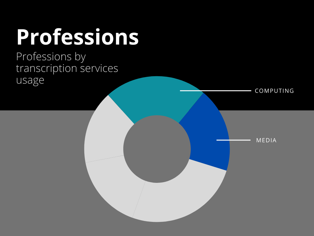 Professions using transcription software